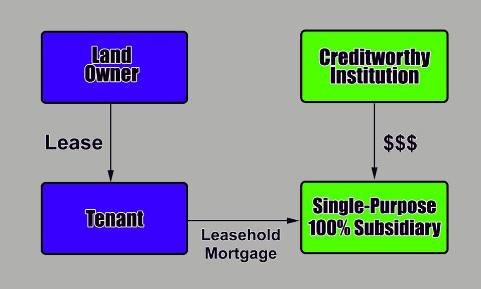 Organizational chart showing a creditworthy institution owning a single-purpose entity that holds a leasehold mortgage.