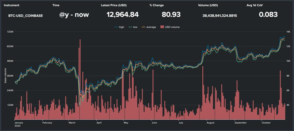 BTC-USD Coinbase price and NTerminal estimated volume Year-to-date