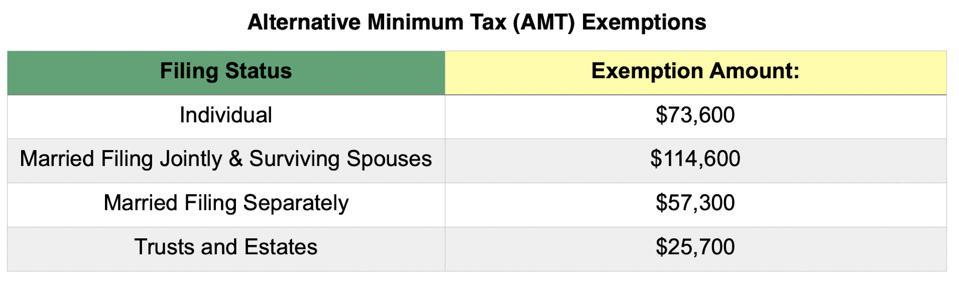 AMT Exemption Amounts