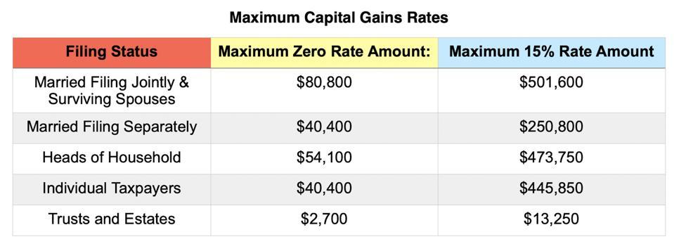 Maximum Capital Gains Rates