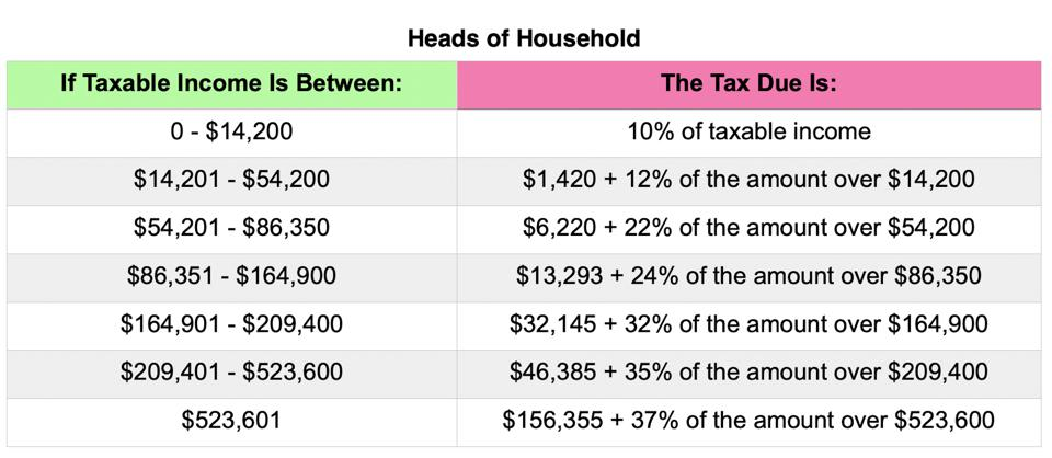 Head of Household tax rates 2021