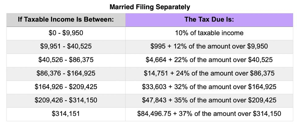 MFS tax rates 2021