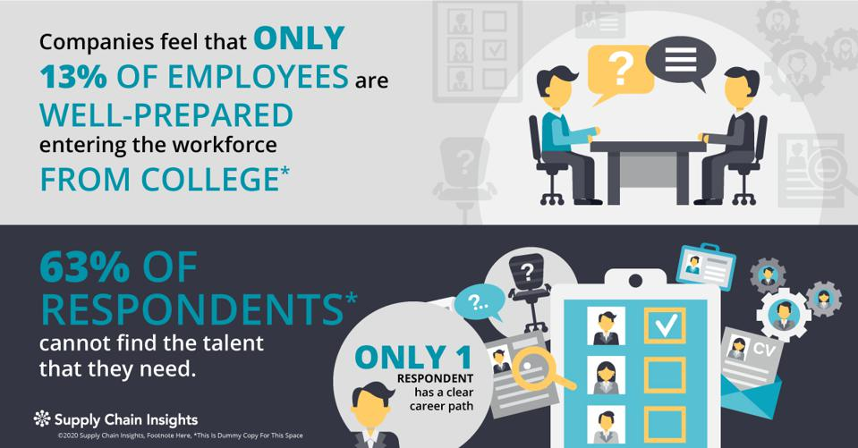 While 13% of employees are well-prepared for supply chain careers leaving college; only 63% of companies can find the talent they need.