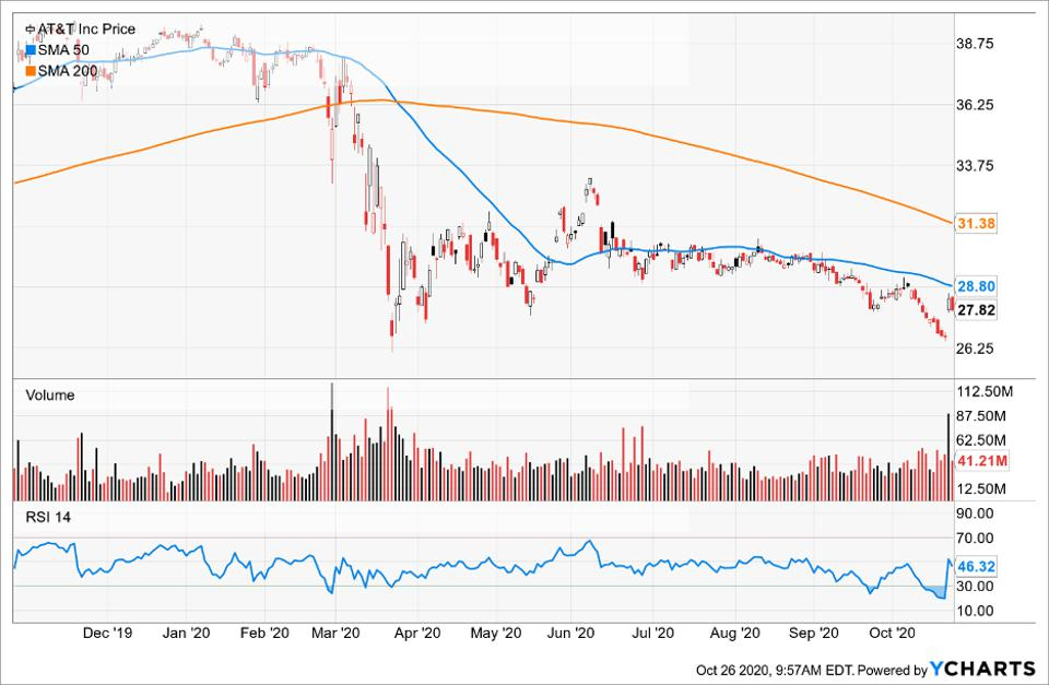 Simple Moving Average of AT&T Inc (T)