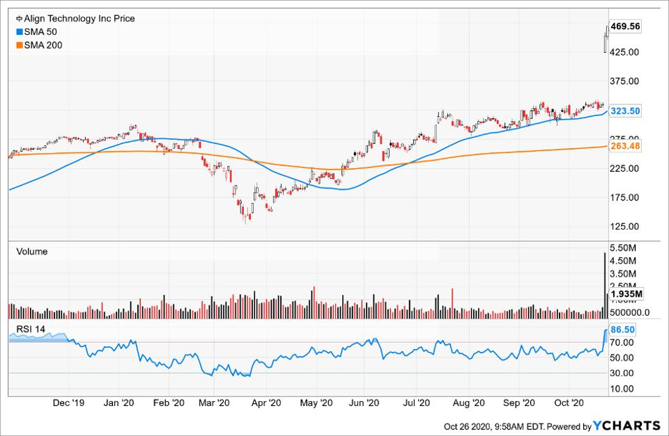 Simple Moving Average of Align Technology Inc (ALGN)
