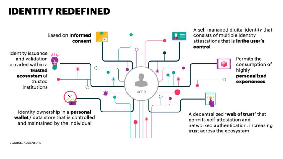 A diagram illustrating how individuals leverage digital identity in their digital lives