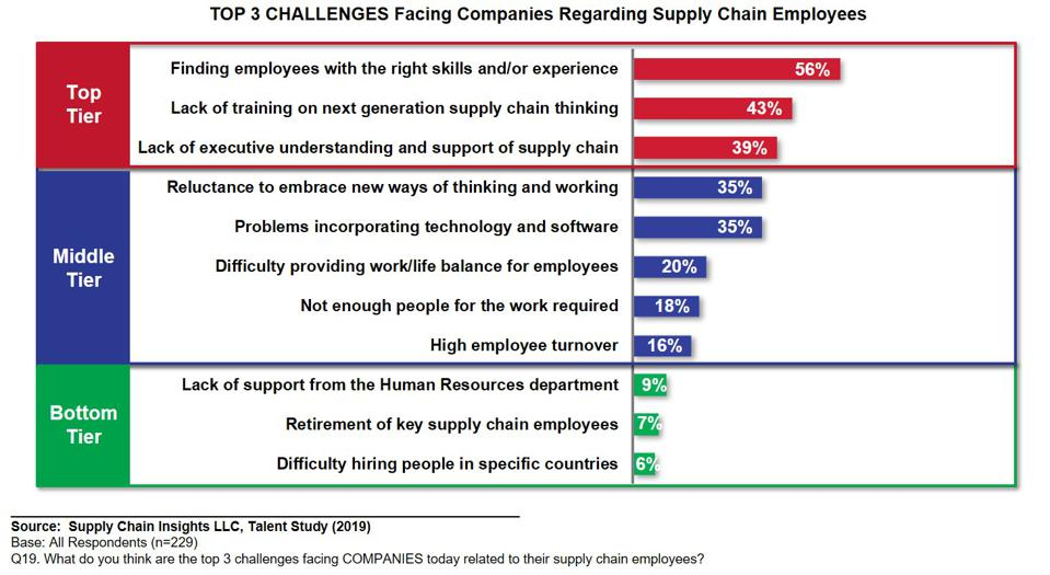 Challenges for Supply Chain Teams
