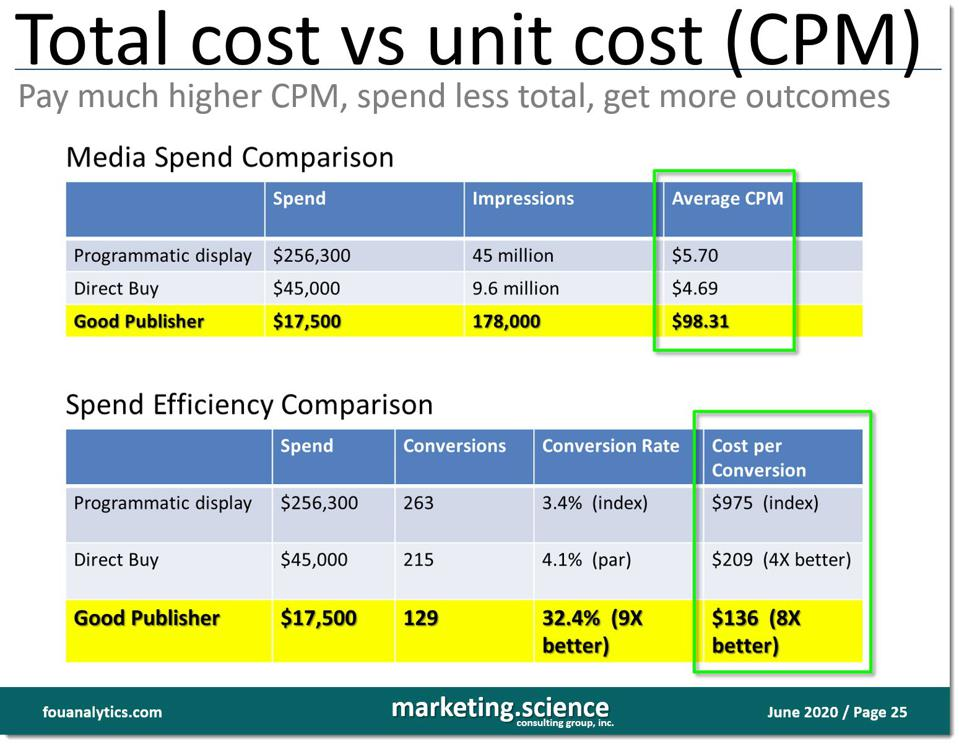 total cost vs unit cost and why it's better to buy fewer ads, pay higher CPMs to good publishers