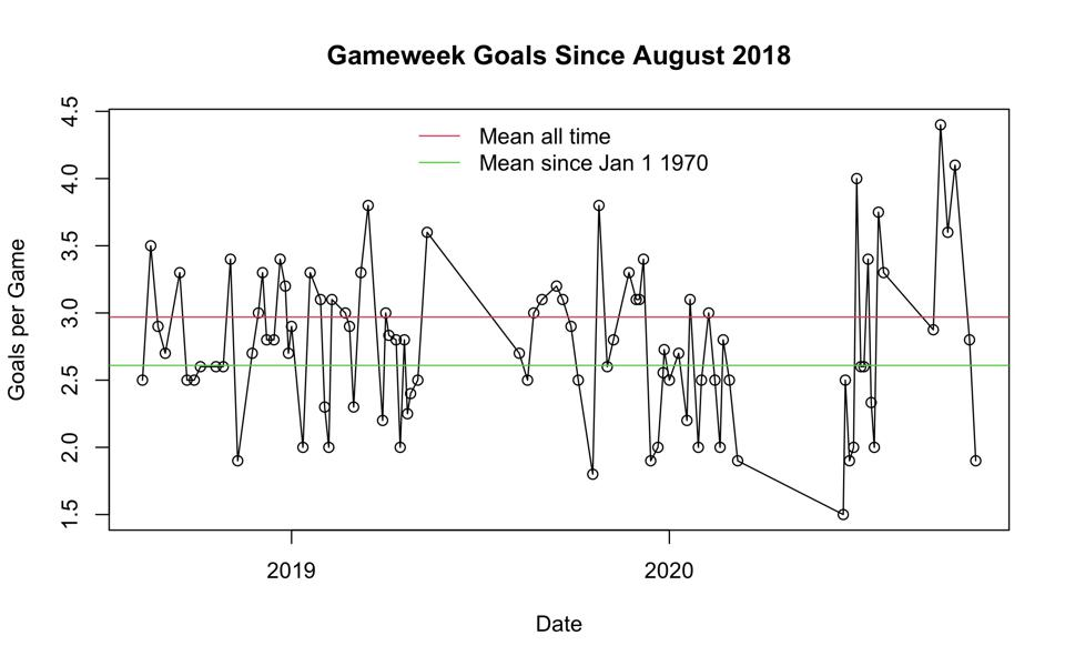 Goals per game have settled down to their historical average very quickly.