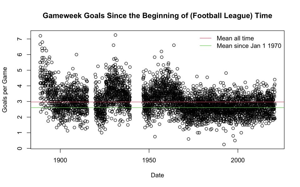 Goals per game have been about 2.6 since the 1970s and are still about that