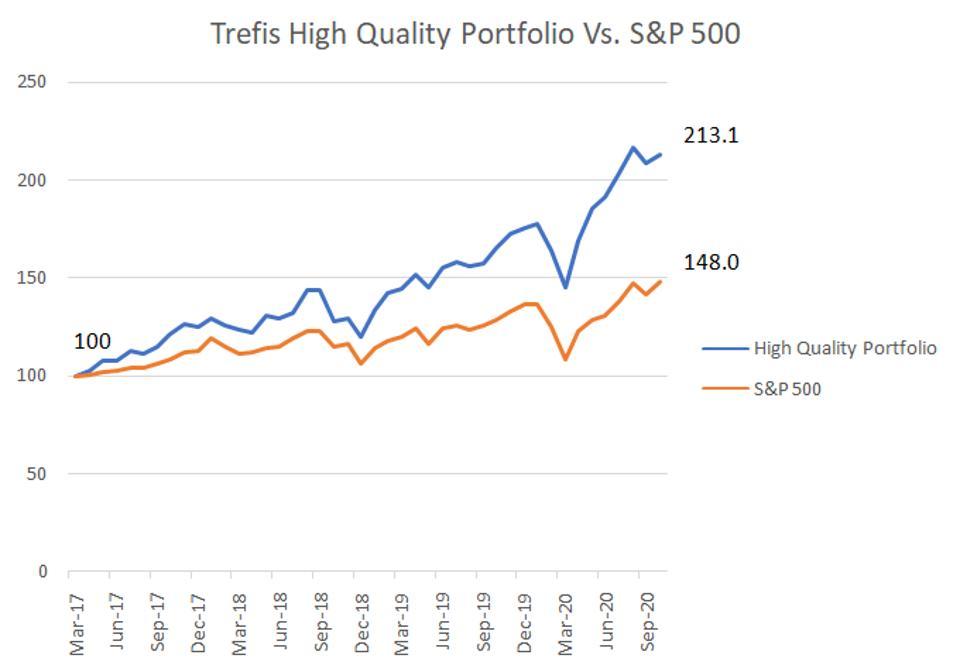 High Quality Portfolio Returns