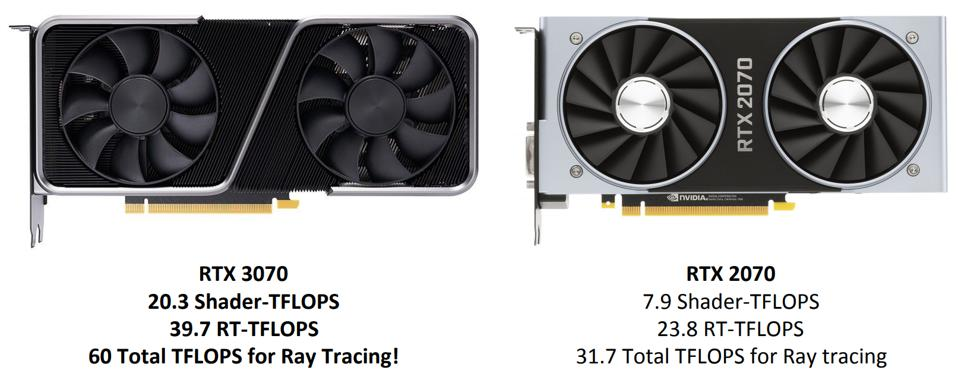 The Nvidia RTX 3070 is significantly more powerful than the RTX 2070 with a huge amount more bandwidth for ray tracing