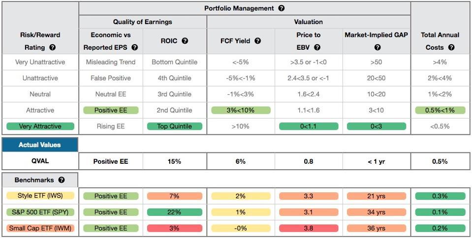 QVAL Rating Breakdown