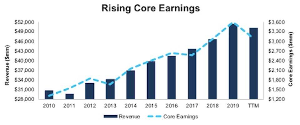 QVAL Rising Core Earnings