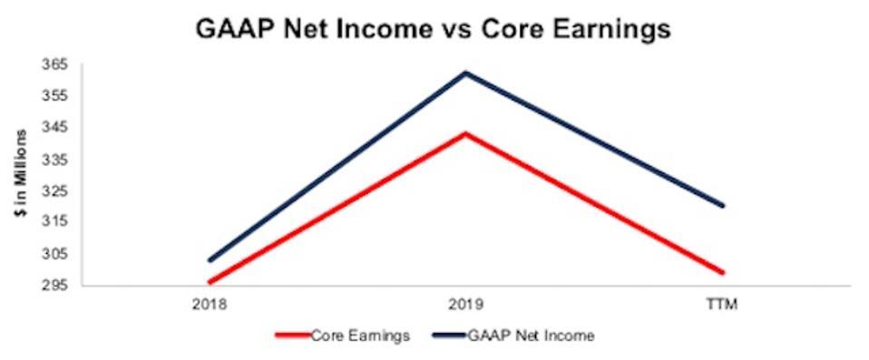 TKR GAAP Net Income Vs. Core Earnings