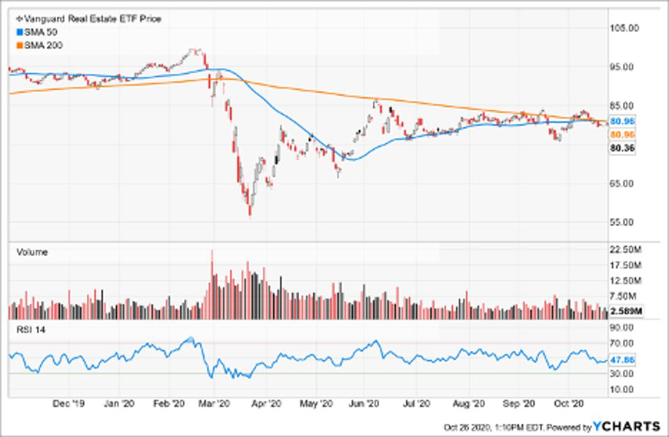 Simple Moving Average of Vanguard Real Estate ETF (VNQ)