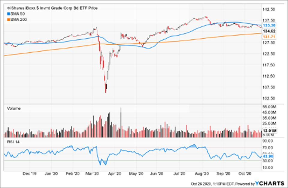 Simple Moving Average of iShares iBoxx $ Investment Grade Corporate Bond ETF (LQD)