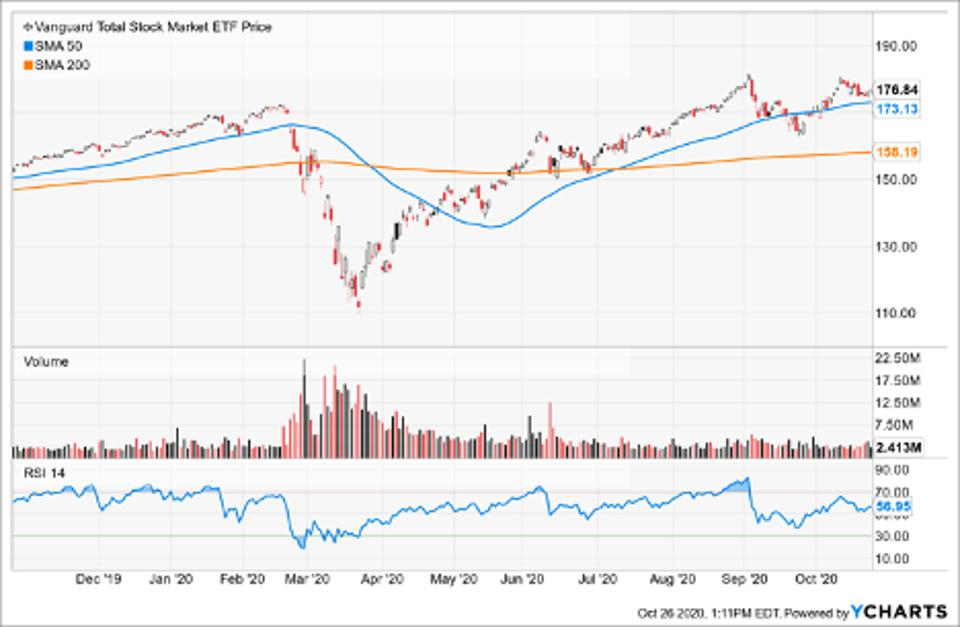 Simple Moving Average of Vanguard Total Stock Market ETF (VTI)