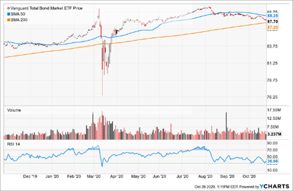 Simple Moving Average of Vanguard Total Bond Market ETF (BND)