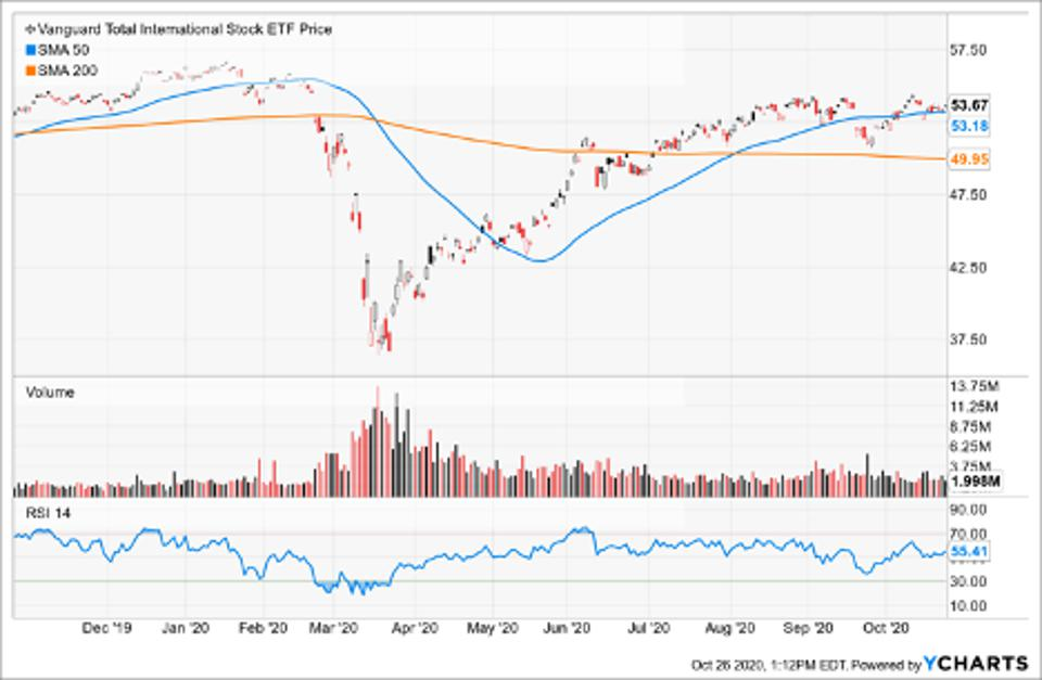 Simple Moving Average of Vanguard Total International Stock ETF (VXUS)