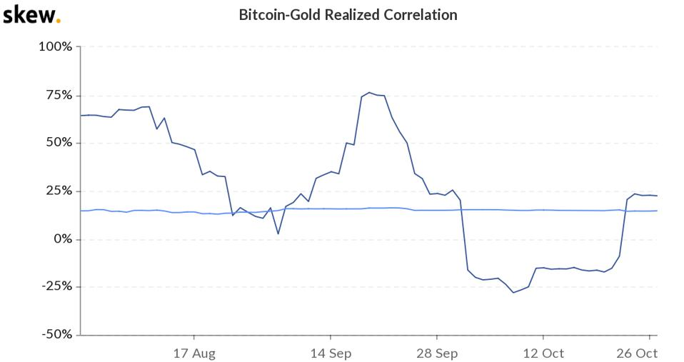 Gold to bitcoin correlation has increased recently.