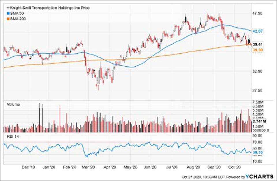 Simple Moving Average of Knight-Swift Transportation Holdings Inc (KNX)
