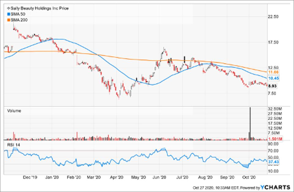 Simple Moving Average of Sally Beauty Holdings Inc (SBH)