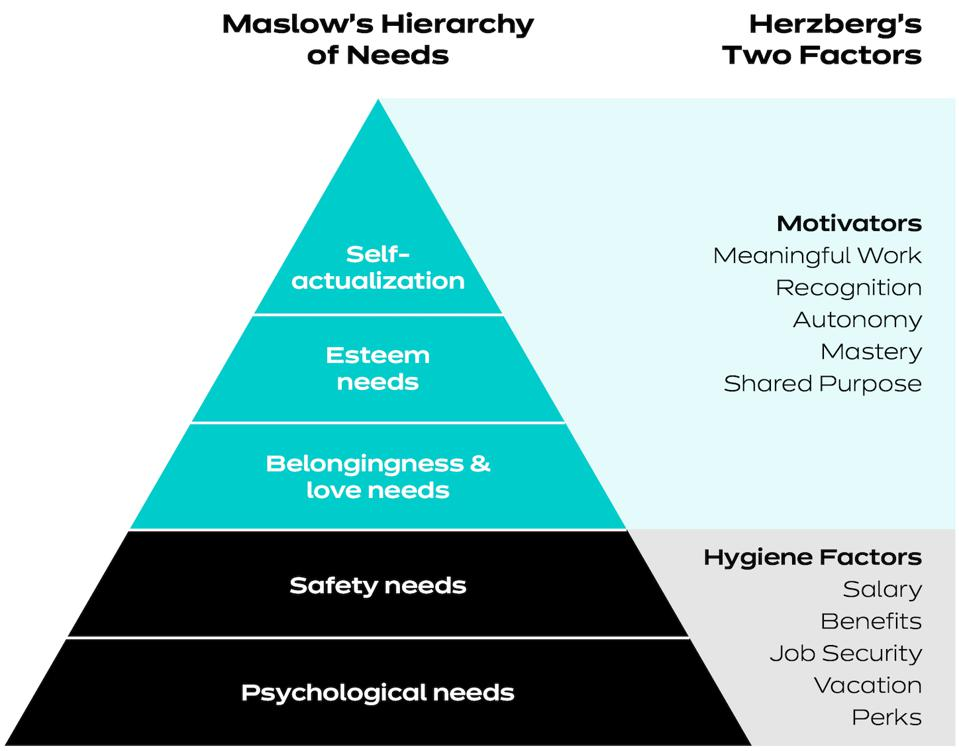 Herzberg's two-factor theory mapped to Maslow's hierarchy of needs.