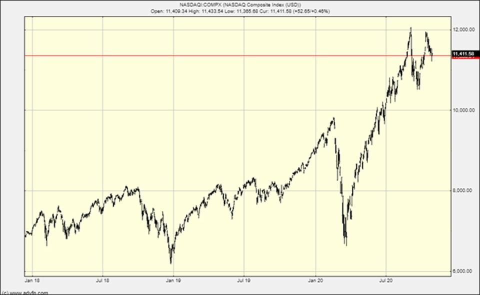 The Nasdaq chart - has it reached the top?