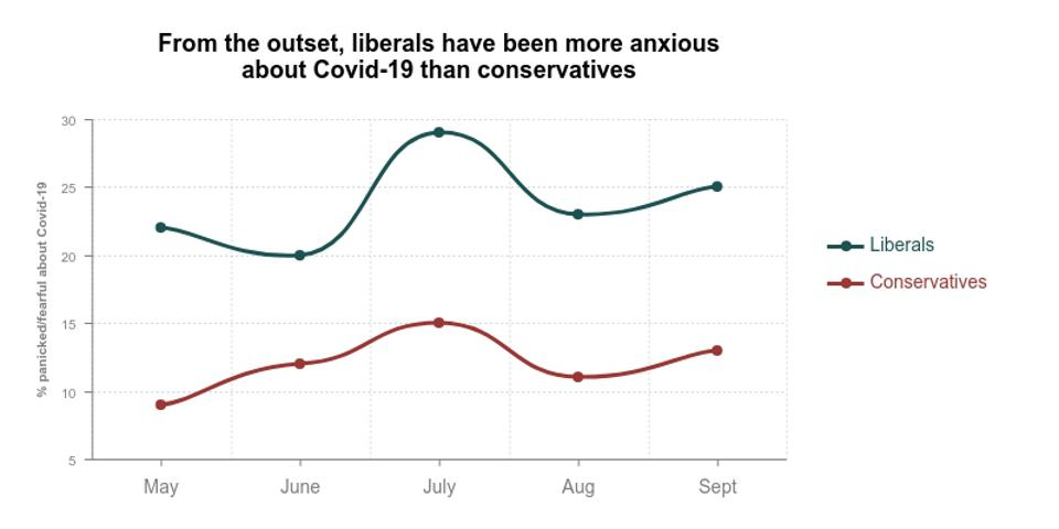 Liberals are more anxious about Covid-19 than conservatives