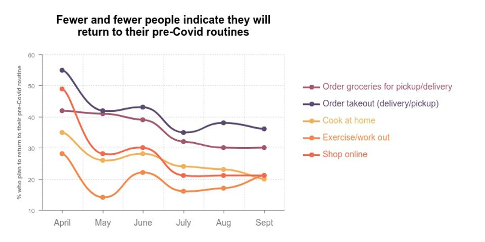 Fewer and fewer people indicate they will return to their pre-covid routines