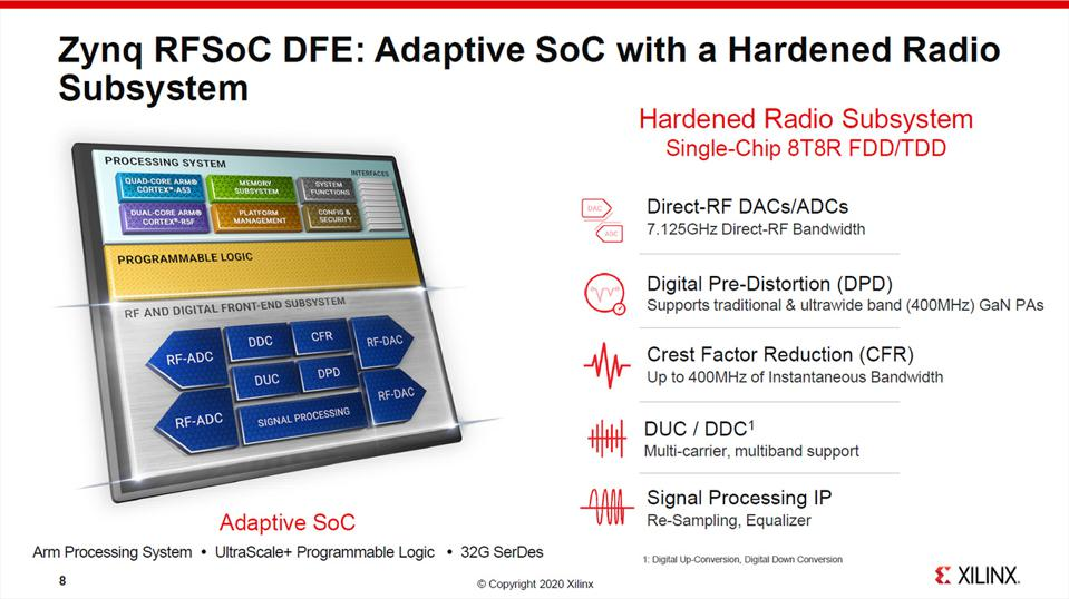 Zynq RFSoC DFE Features