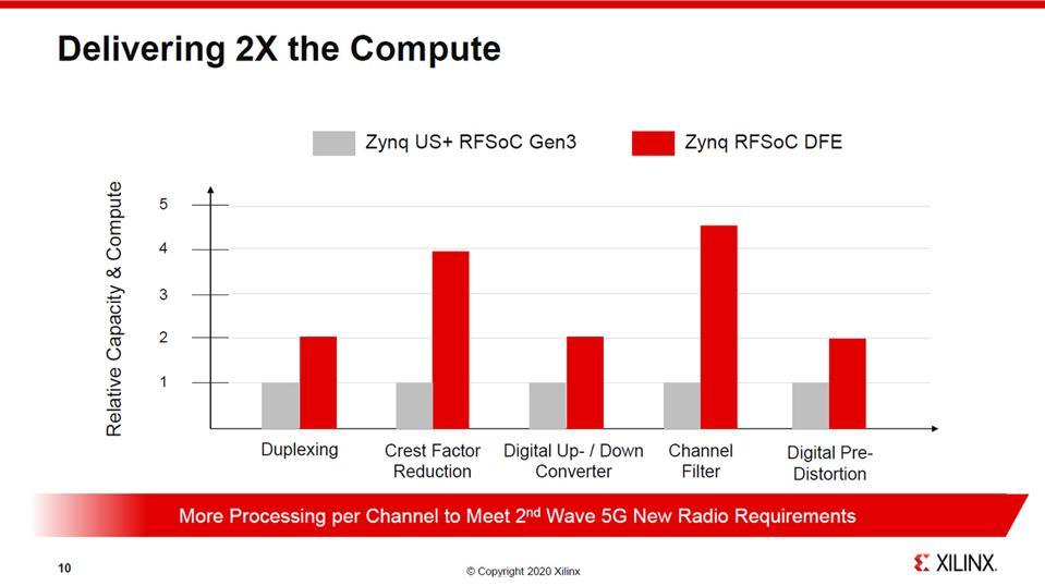 Zynq RFSoC DFE Performance.