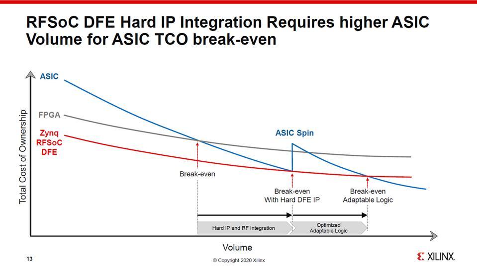 Potential ASIC TCO Break-Down.