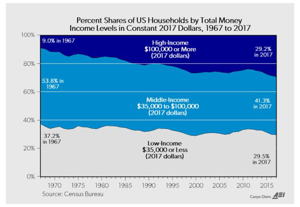 Percentage of US households earning different incomes from 1967 to 2017.