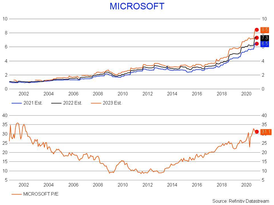 Microsoft Score and PE Ratio