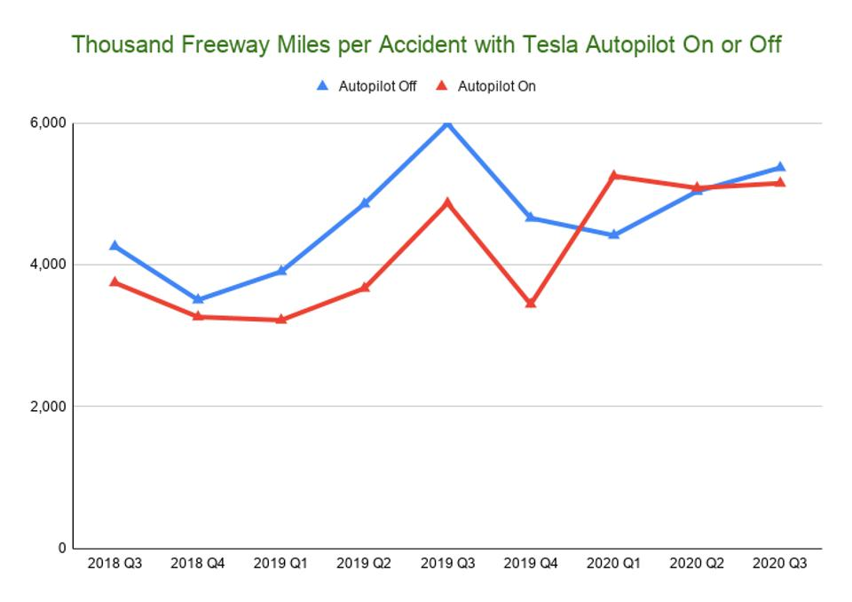 Tesla safety chart