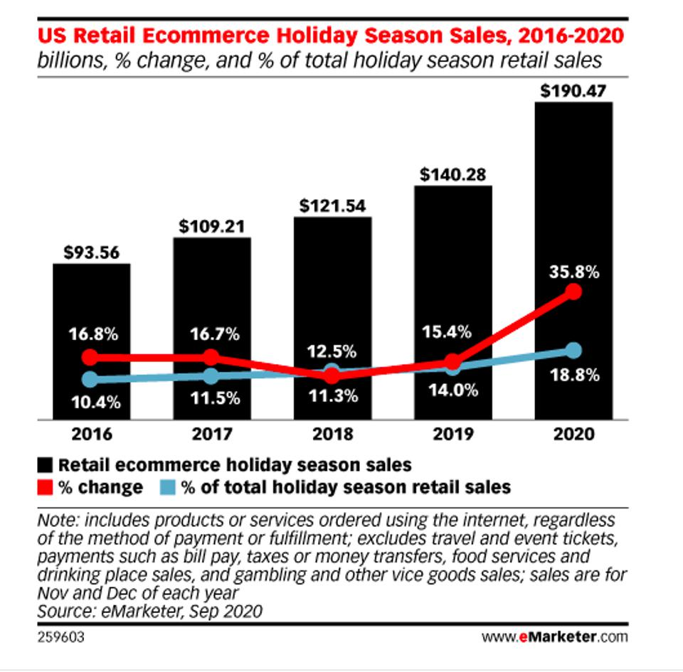 E-commerce sales from 2016 to 2020