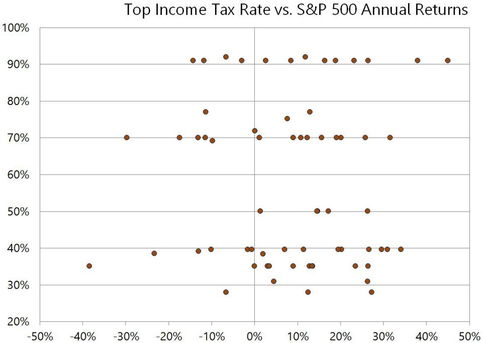 Top bracket tax rate vs. S&P 500 returns