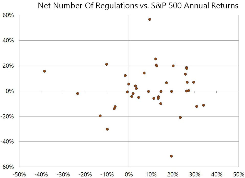 net number of regulations vs. S&P 500 returns
