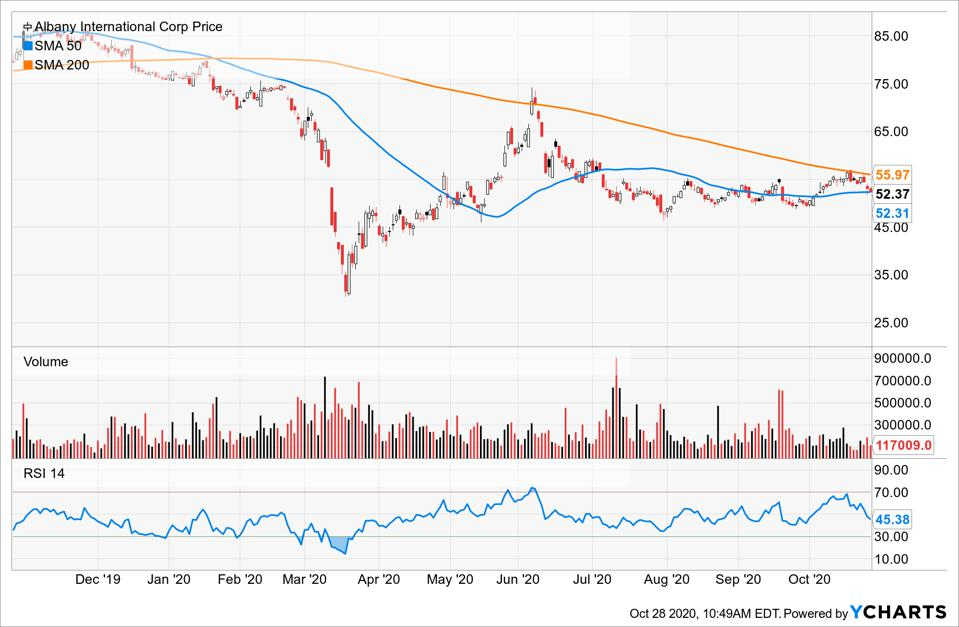 Simple Moving Average of Albany International Corp (AIN)