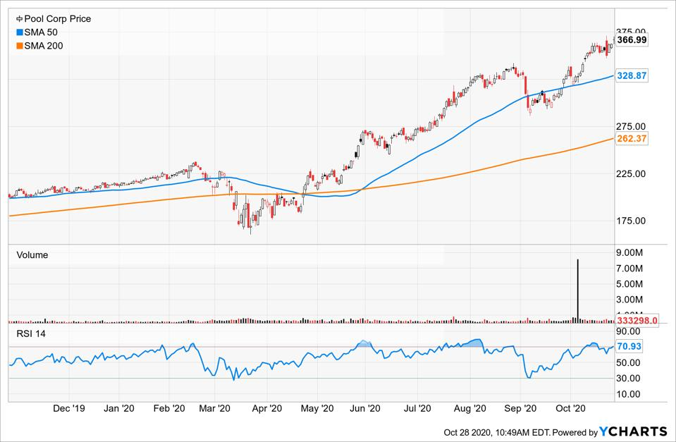 Simple Moving Average of Pool Corp (POOL)