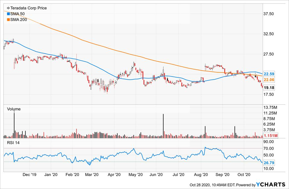 Simple Moving Average of Teradata Corp (TDC)