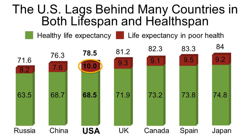 The U.S. Lags Behind Many Countries in  Both Lifespan and Healthspan