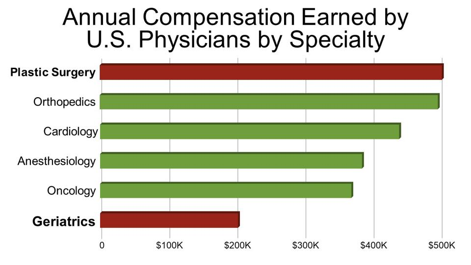 Annual Compensation Earned by  U.S. Physicians by Specialty