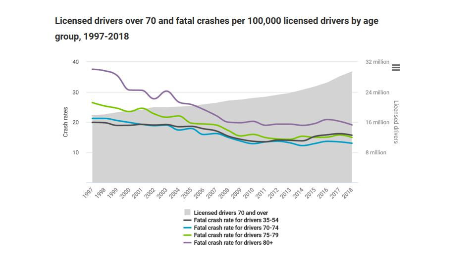 A graphic that accompanies the new report about older drivers and their crash rates.