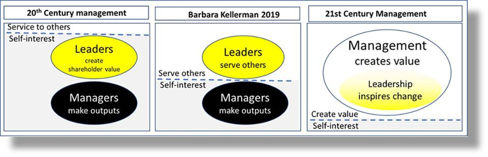 Relationship of leadership and management