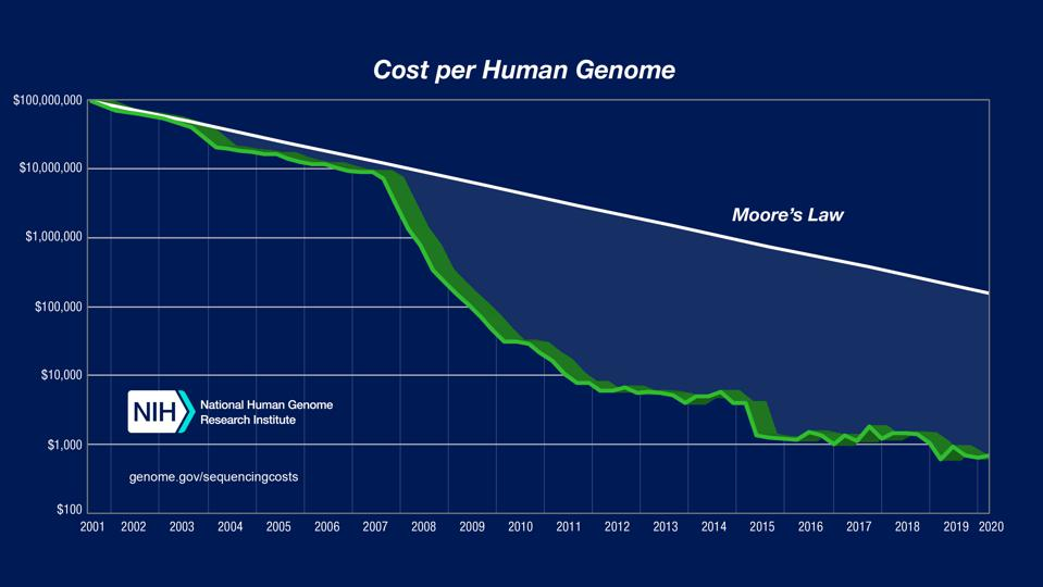 Graph showing the falling cost of sequencing a human genome.