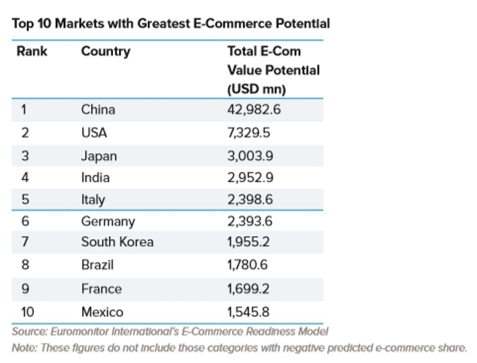The 10 markets with the greatest potential for e-commerce