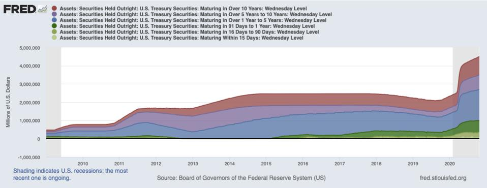 Chart shows huge growth in bond holdings over the past decade